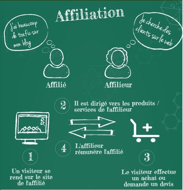 Schéma d'affiliation