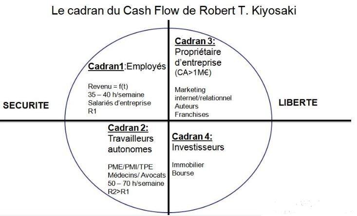 Quadrant-du-cash-flow-de-Robert-Kiyosaki